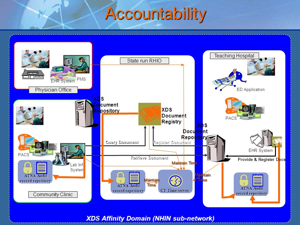 XDS Affinity Domain (NHIN sub-network) Community Clinic Lab Info.