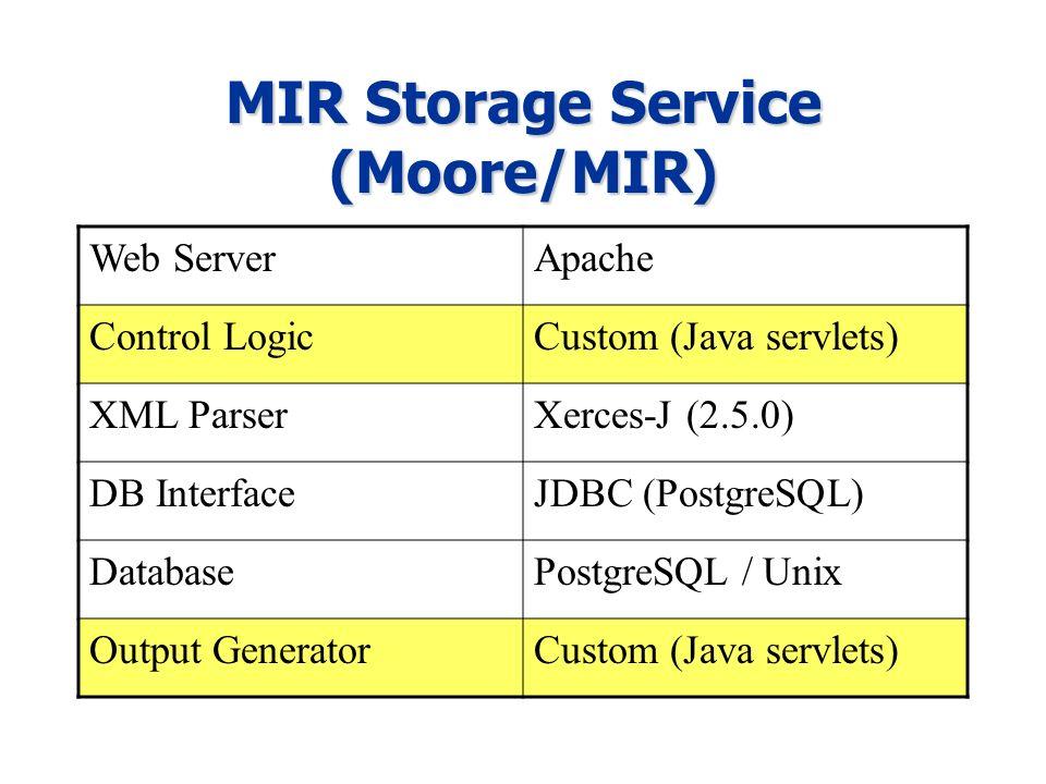 MIR Storage Service (Moore/MIR) Web ServerApache Control LogicCustom (Java servlets) XML ParserXerces-J (2.5.0) DB InterfaceJDBC (PostgreSQL) DatabasePostgreSQL / Unix Output GeneratorCustom (Java servlets)