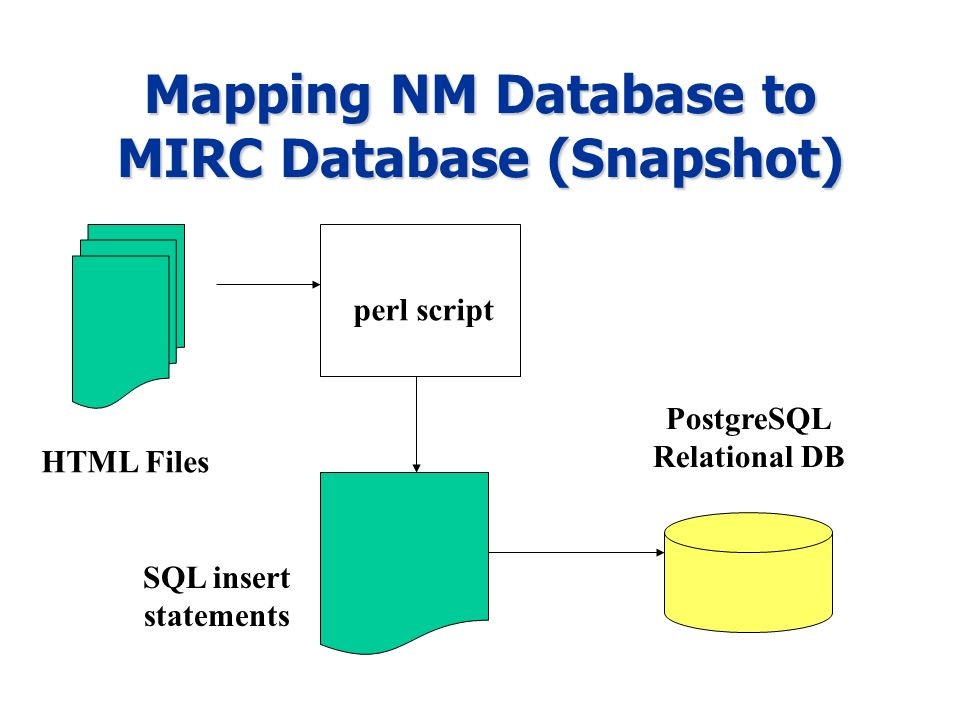 Mapping NM Database to MIRC Database (Snapshot) perl script HTML Files SQL insert statements PostgreSQL Relational DB