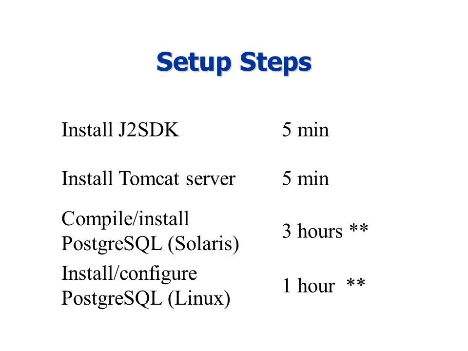 Setup Steps Install J2SDK5 min Install Tomcat server5 min Compile/install PostgreSQL (Solaris) 3 hours ** Install/configure PostgreSQL (Linux) 1 hour