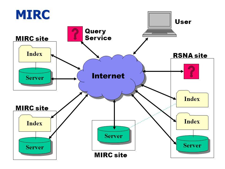 MIRC Internet Server Index Server Index MIRC site Server Index Query Service MIRC site Server Index RSNA site User MIRC site