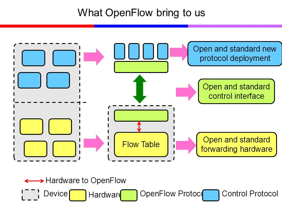 What OpenFlow bring to us Flow Table Device Hardware OpenFlow ProtocolControl Protocol Hardware to OpenFlow Open and standard forwarding hardware Open