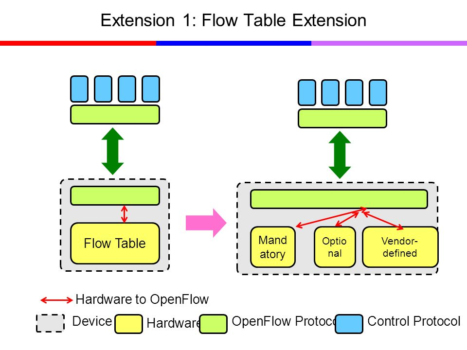 Extension 1: Flow Table Extension Flow Table Mand atory Optio nal Vendor- defined Device Hardware OpenFlow ProtocolControl Protocol Hardware to OpenFl