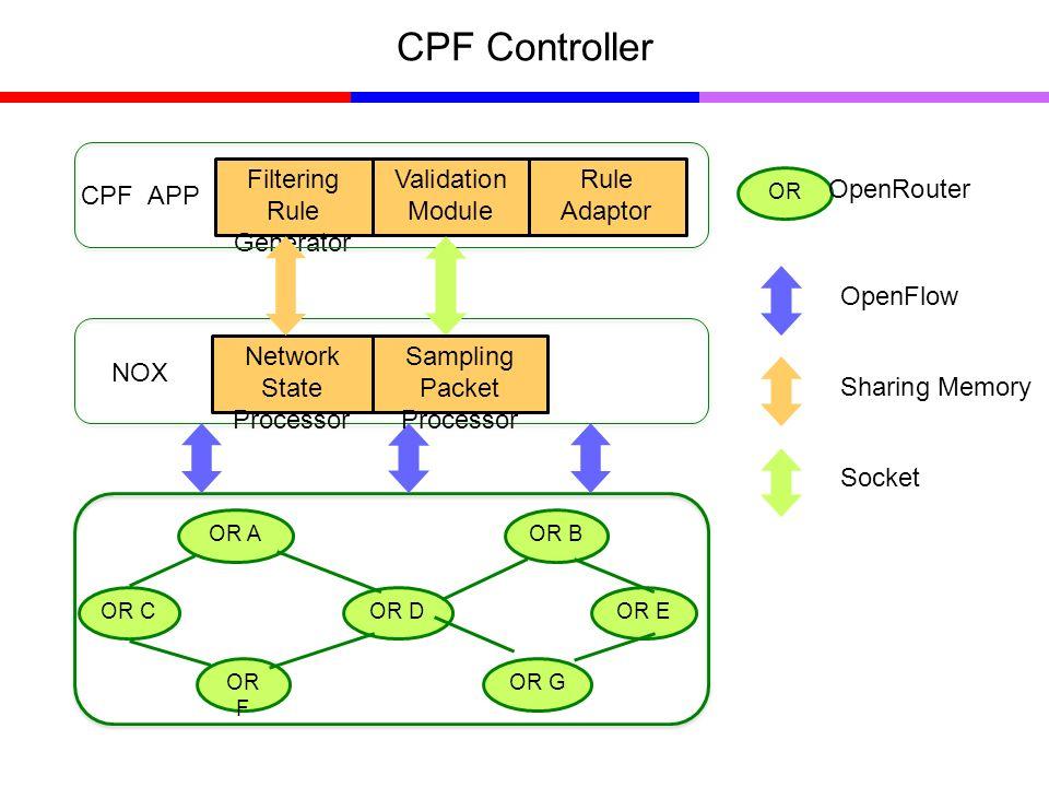 CPF Controller OR AOR B OR DOR COR E OR F OR G OR OpenRouter Filtering Rule Generator Validation Module Rule Adaptor NOX OpenFlow CPF APP Network State Processor Sharing Memory Socket Sampling Packet Processor