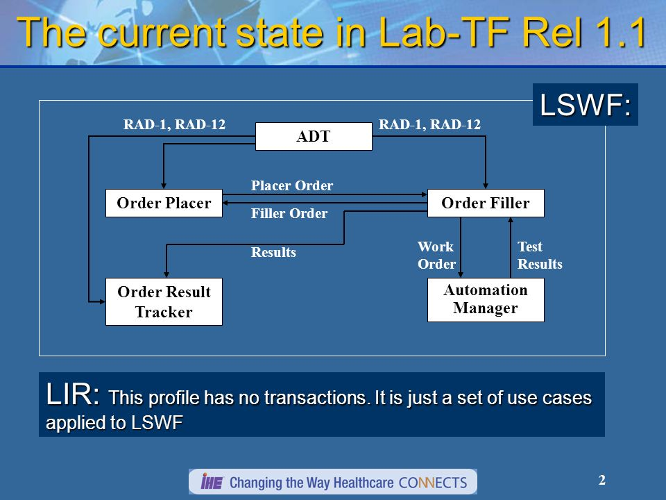 2 The current state in Lab-TF Rel 1.1 Order FillerOrder Placer Order Result Tracker ADT Placer Order Filler Order Test Results RAD-1, RAD-12 Results Work Order Automation Manager RAD-1, RAD-12 LSWF: LIR: This profile has no transactions.