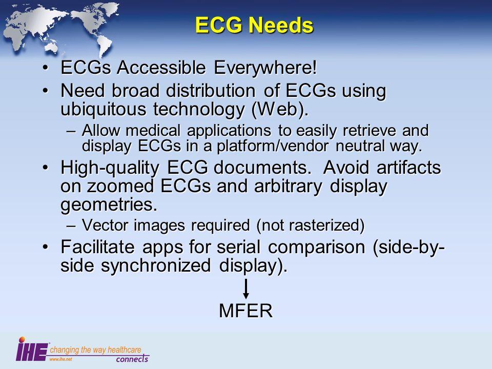 ECG Needs ECGs Accessible Everywhere!ECGs Accessible Everywhere.