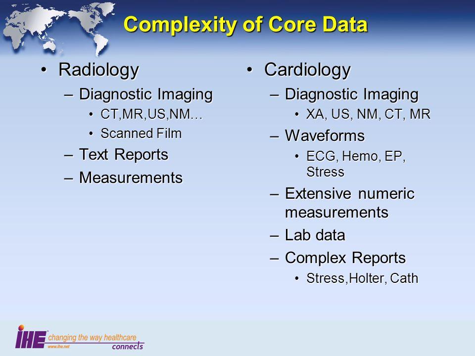 Cardiac Cath/Echo Actors & Transactions Pt.Registration [RAD-1] Patient Update [RAD-12] Pt.