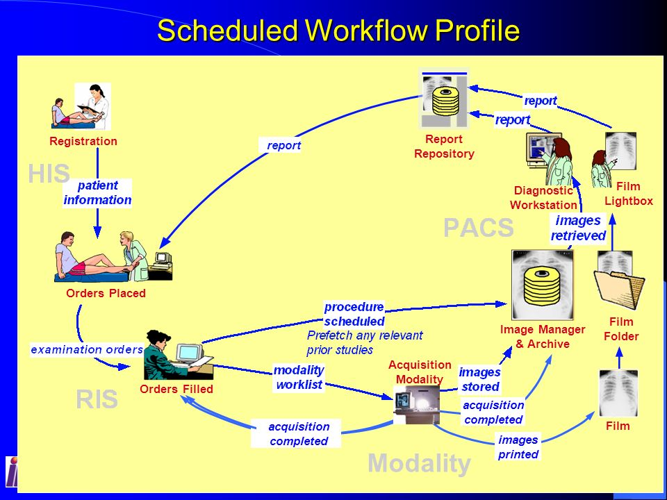 IHE Classroom Sessions – RSNA 2005 15 IHE Radiology Integration Profiles - Y7, 2005 Patient Info.
