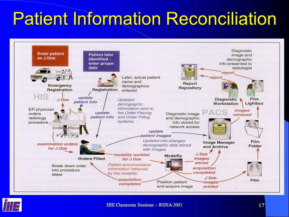 IHE Classroom Sessions – RSNA 2005 16 Registration Orders Placed Orders Filled Film Folder Image Manager & Archive Film Lightbox report Report Repository Diagnostic Workstation Modality acquisition in-progress acquisition completed images printed Acquisition Modality Scheduled Workflow Profile