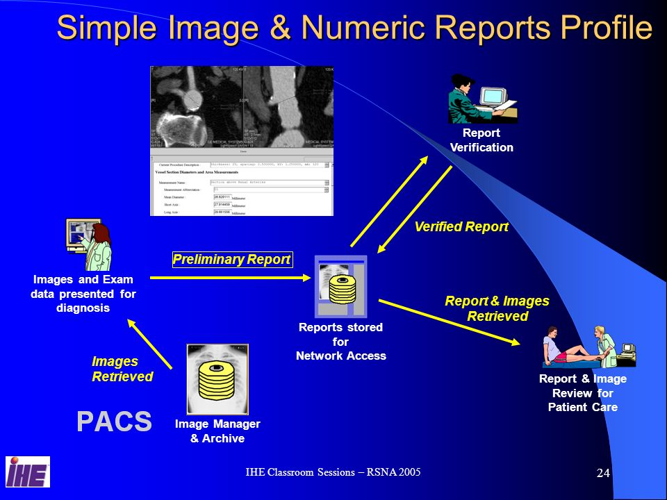 IHE Classroom Sessions – RSNA 2005 23 Document Consumer Retrieve Document Query Documents Patient Identity Source Patient Identity Feed Document Source Document Registry Document Repository Provide & Register Document Set Register Document Set Cross-enterprise Document Sharing for Imaging (XDS- I) Image Manager Image Archive Retrieve Images Retrieve Presentation States Retrieve Key Image Note Retrieve Evidence Documents WADO Retrieve