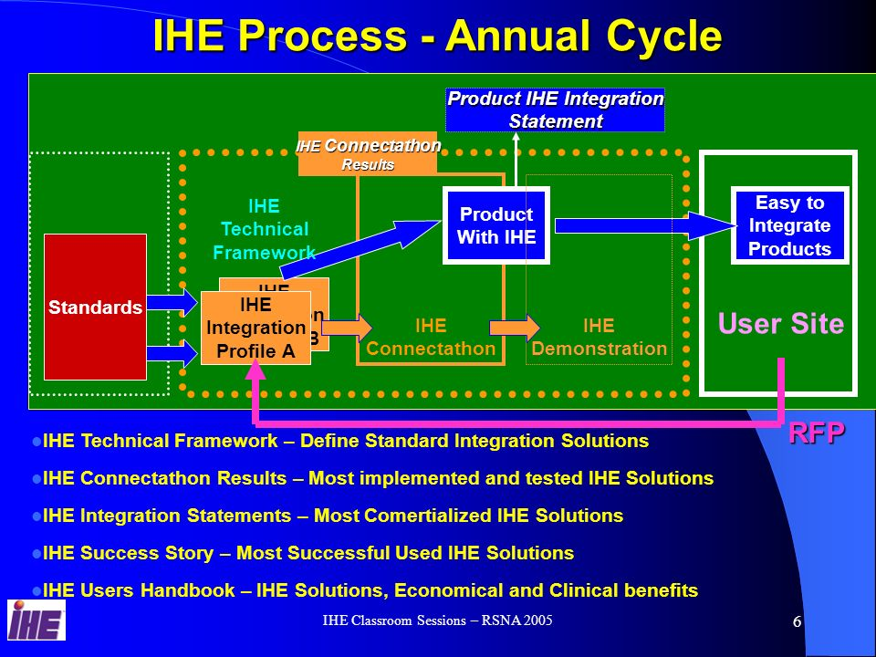 IHE Classroom Sessions – RSNA 2005 5 IHE drives healthcare standards based-integration