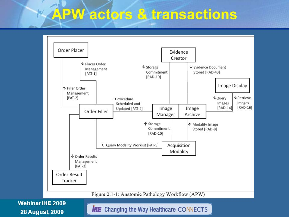 Réunion Annuelle IHE France 8 janvier 2008 Webinar IHE 2009 28 August, 2009 APW actors & transactions