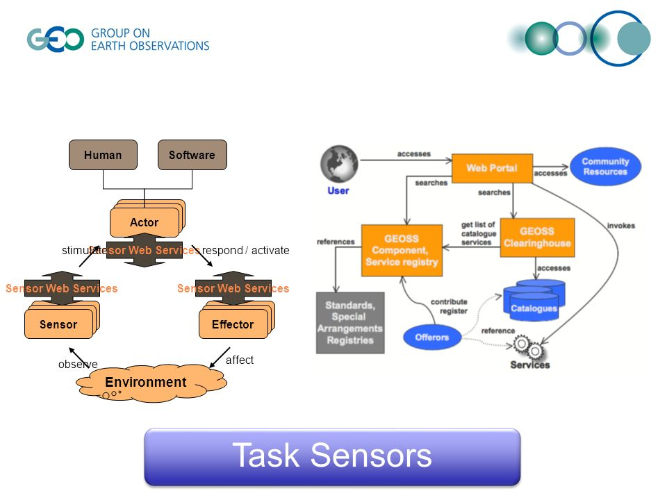 Sensor observe Environment Effector Actor Sensor Web Services HumanSoftware affect stimulaterespond / activate Sensor Web Services Task Sensors