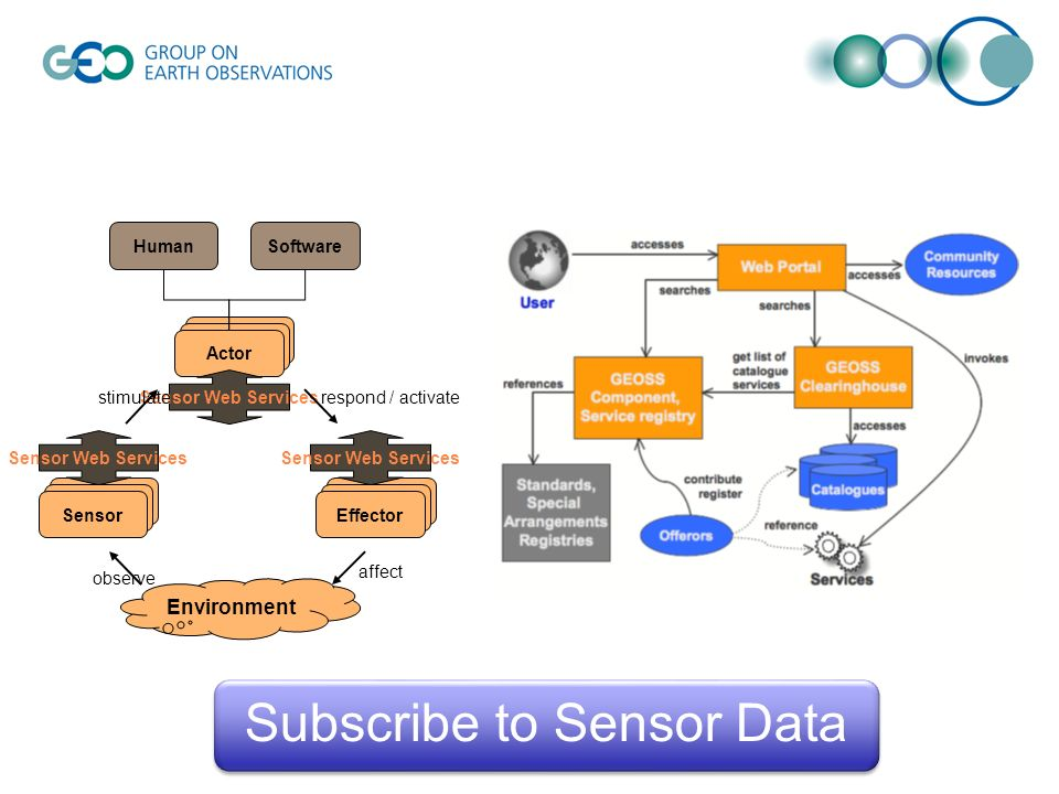 Sensor observe Environment Effector Actor Sensor Web Services HumanSoftware affect stimulaterespond / activate Sensor Web Services Subscribe to Sensor Data