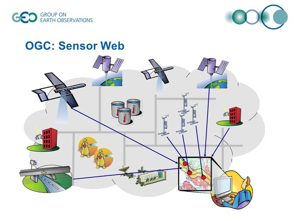 OGC: Sensor Web