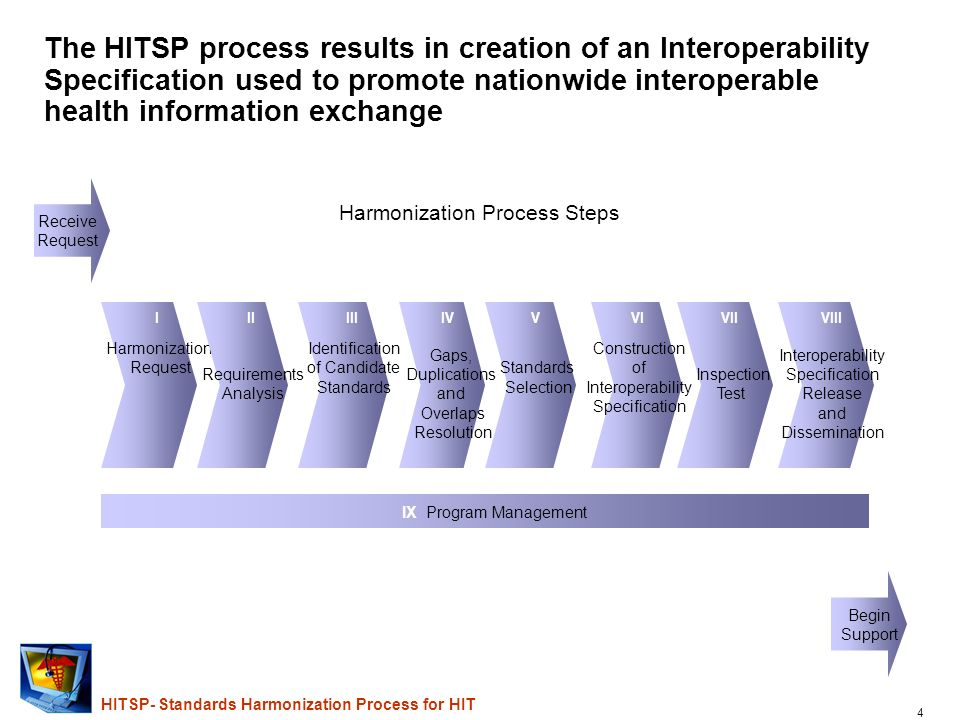 4 HITSP- Standards Harmonization Process for HIT The HITSP process results in creation of an Interoperability Specification used to promote nationwide interoperable health information exchange I Harmonization Request Harmonization Process Steps II Requirements Analysis III Identification of Candidate Standards IV Gaps, Duplications and Overlaps Resolution V Standards Selection VI Construction of Interoperability Specification VII Inspection Test VIII Interoperability Specification Release and Dissemination IX Program Management Begin Support Receive Request