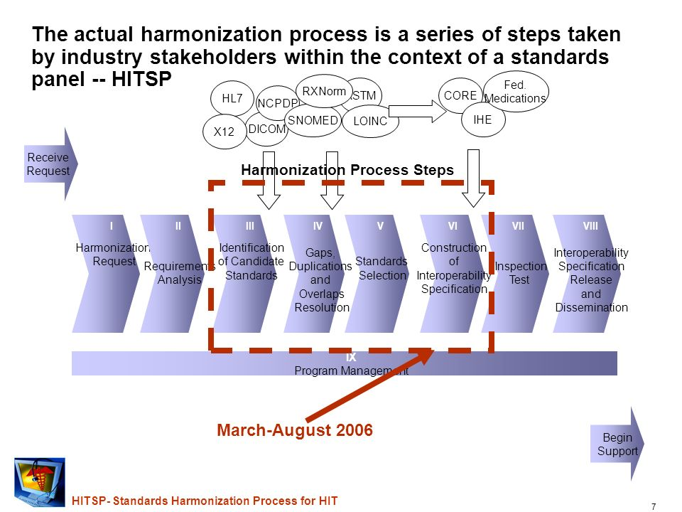 6 HITSP- Standards Harmonization Process for HIT Progress to date has positioned each committee to provide NCVHS with relevant insights into NHIN requ