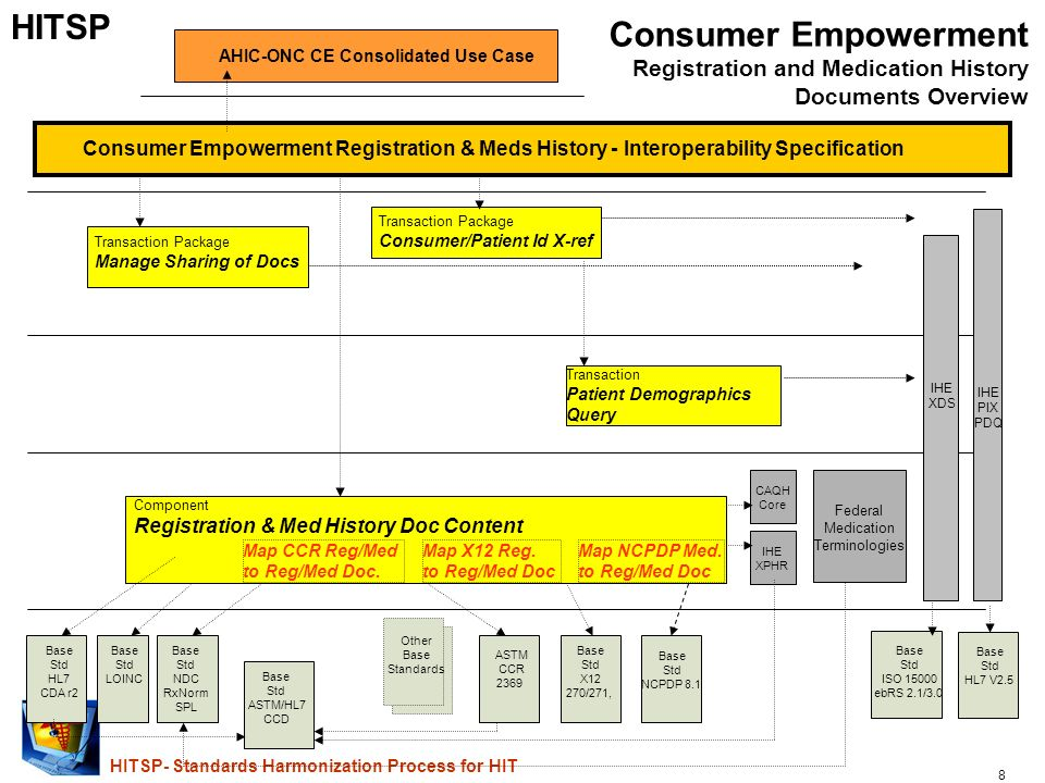 8 HITSP- Standards Harmonization Process for HIT AHIC-ONC CE Consolidated Use Case Consumer Empowerment Registration & Meds History - Interoperability Specification Component Registration & Med History Doc Content Base Std HL7 V2.5 Consumer Empowerment Registration and Medication History Documents Overview Transaction Package Consumer/Patient Id X-ref IHE PIX PDQ IHE XDS Base Std NCPDP 8.1 Base Std X12 270/271, ASTM CCR 2369 Base Std HL7 CDA r2 IHE XPHR Base Std ISO 15000 ebRS 2.1/3.0 Transaction Package Manage Sharing of Docs Map X12 Reg.