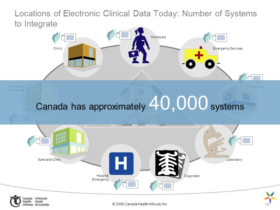 © 2006 Canada Health Infoway Inc. 10 Clients/Patients Locations of Electronic Clinical Data Today: Number of Systems to Integrate Pharmacy Laboratory