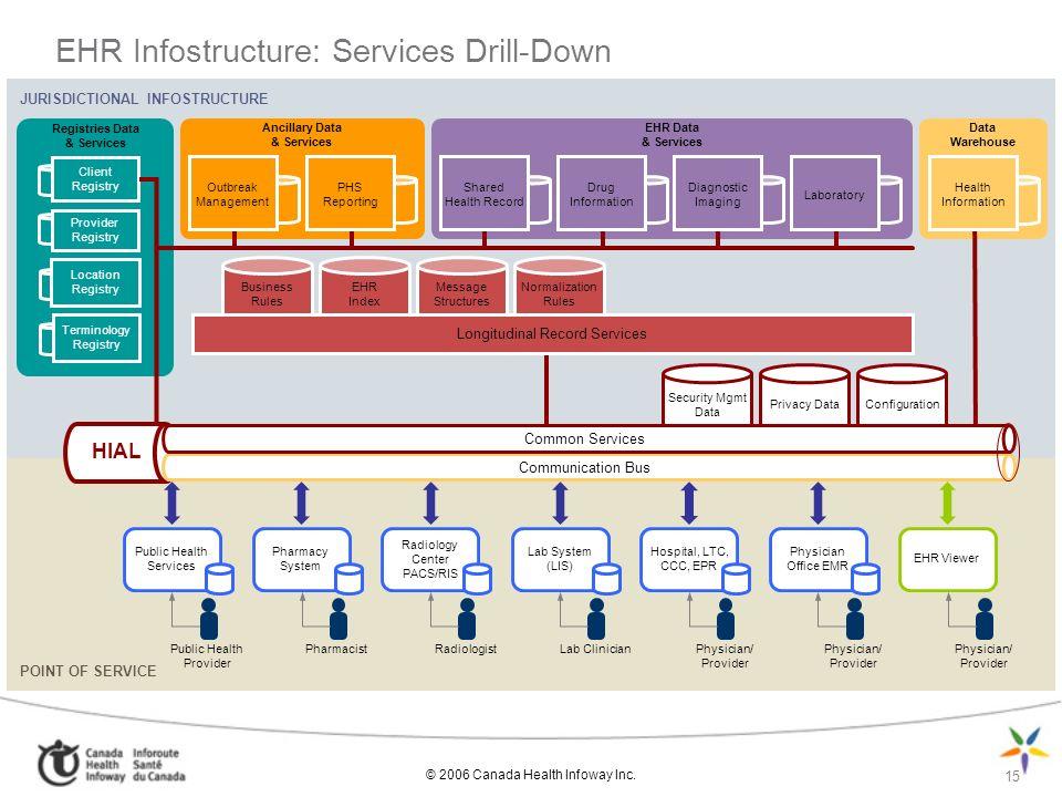© 2006 Canada Health Infoway Inc. 15 EHR Infostructure: Services Drill-Down JURISDICTIONAL INFOSTRUCTURE Ancillary Data & Services Registries Data & S
