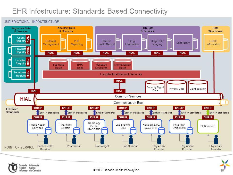 © 2006 Canada Health Infoway Inc. 16 EHR Infostructure: Standards Based Connectivity JURISDICTIONAL INFOSTRUCTURE Ancillary Data & Services Registries