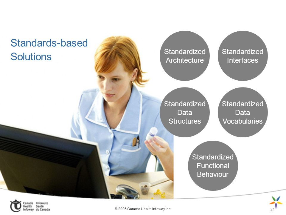 Standards-based Solutions Standardized Architecture Standardized Interfaces Standardized Data Structures Standardized Data Vocabularies Standardized Functional Behaviour 21 © 2006 Canada Health Infoway Inc.