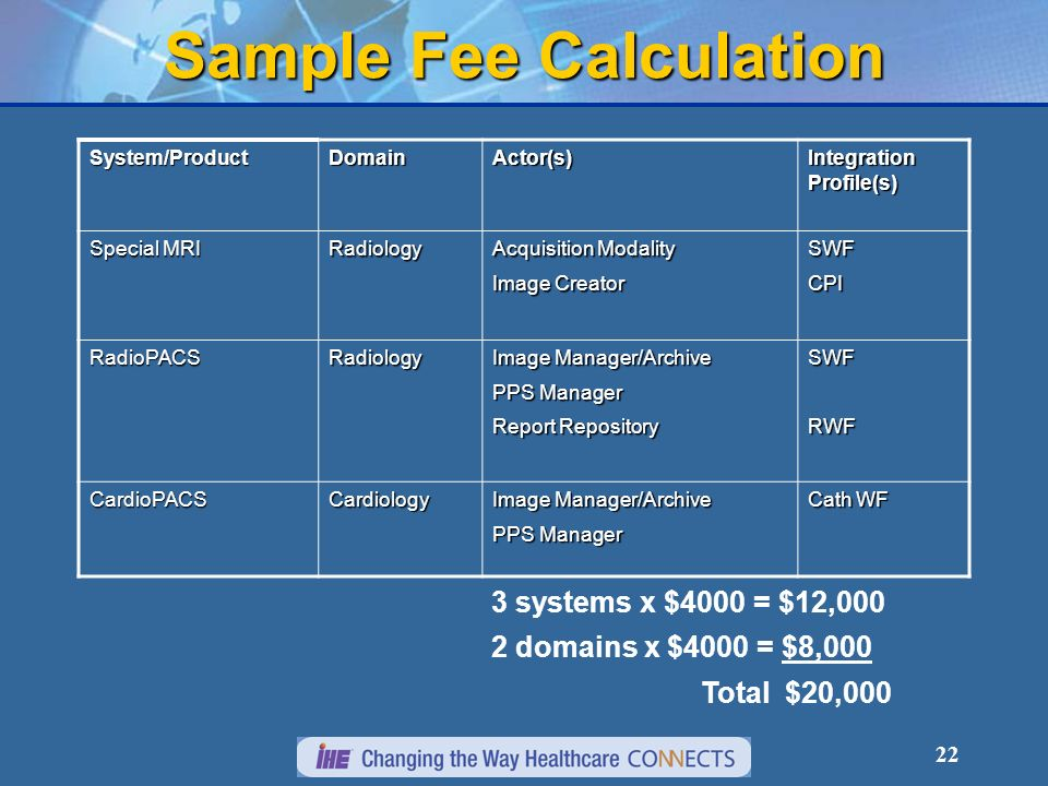 22 Sample Fee Calculation System/ProductDomainActor(s) Integration Profile(s) Special MRI Radiology Acquisition Modality Image Creator SWFCPI RadioPACSRadiology Image Manager/Archive PPS Manager Report Repository SWFRWF CardioPACSCardiology Image Manager/Archive PPS Manager Cath WF 3 systems x $4000 = $12,000 2 domains x $4000 = $8,000 Total $20,000