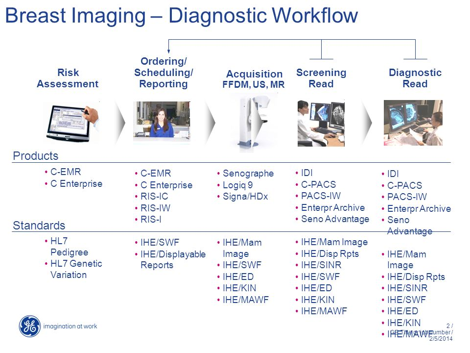 2 / GE Title or job number / 2/5/2014 Screening Read Acquisition FFDM, US, MR Breast Imaging – Diagnostic Workflow Diagnostic Read Ordering/ Scheduling/ Reporting Risk Assessment C-EMR C Enterprise HL7 Pedigree HL7 Genetic Variation C-EMR C Enterprise RIS-IC RIS-IW RIS-I IHE/SWF IHE/Displayable Reports Senographe Logiq 9 Signa/HDx IHE/Mam Image IHE/SWF IHE/ED IHE/KIN IHE/MAWF IDI C-PACS PACS-IW Enterpr Archive Seno Advantage IHE/Mam Image IHE/Disp Rpts IHE/SINR IHE/SWF IHE/ED IHE/KIN IHE/MAWF Products Standards IDI C-PACS PACS-IW Enterpr Archive Seno Advantage IHE/Mam Image IHE/Disp Rpts IHE/SINR IHE/SWF IHE/ED IHE/KIN IHE/MAWF