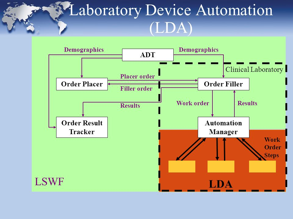Laboratory Device Automation (LDA) Order FillerOrder Placer Order Result Tracker ADT Placer order Filler order Demographics Results Demographics Results Work order LSWF LDA Work Order Steps Automation Manager Clinical Laboratory