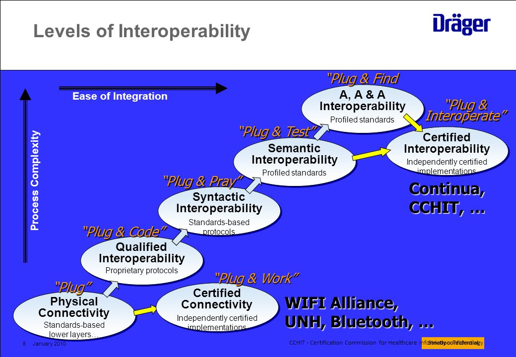 Strictly confidential January 20106 Levels of Interoperability Plug & Interoperate Qualified Interoperability Semantic Interoperability Proprietary pr