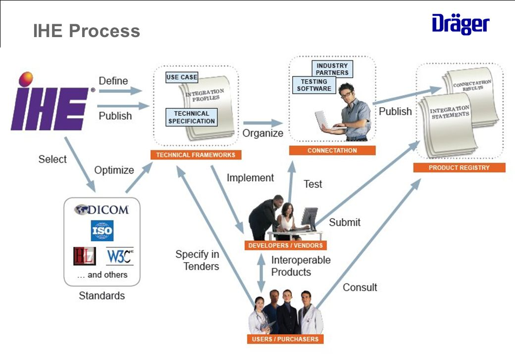 Strictly confidential January 20107 IHE Process
