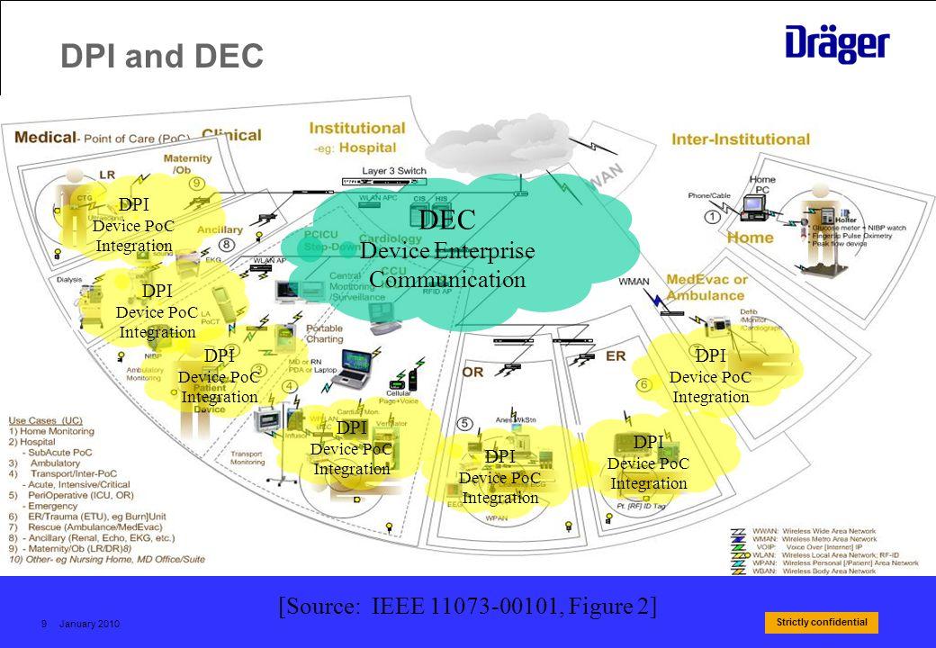 Strictly confidential January 20109 DPI and DEC [Source: IEEE 11073-00101, Figure 2] DEC Device Enterprise Communication DPI Device PoC Integration DP