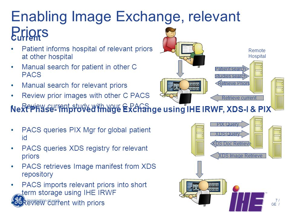 7 / GE / Enabling Image Exchange, relevant Priors Current Patient informs hospital of relevant priors at other hospital Manual search for patient in other C PACS Manual search for relevant priors Review prior images with other C PACS Review current study with your C PACS PACS queries PIX Mgr for global patient id PACS queries XDS registry for relevant priors PACS retrieves Image manifest from XDS repository PACS imports relevant priors into short term storage using IHE IRWF Review current with priors Patient search Retrieve Priors Retrieve current Next Phase- Improved Image Exchange using IHE IRWF, XDS-I & PIX Studies search Remote Hospital PIX Query XDS Query XDS Doc Retrieve XDS Image Retrieve
