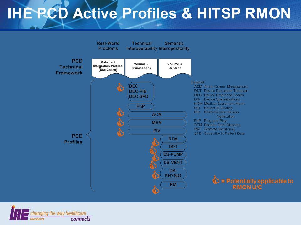 IHE PCD Active Profiles & HITSP RMON = Potentially applicable to RMON U/C