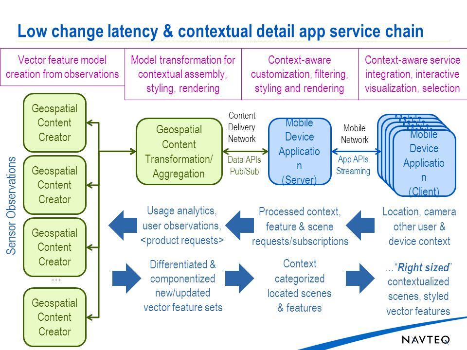 Low change latency & contextual detail app service chain Mobile Network Mobile Device Applicatio n (Client) Mobile Device Applicatio n (Server) Geospa