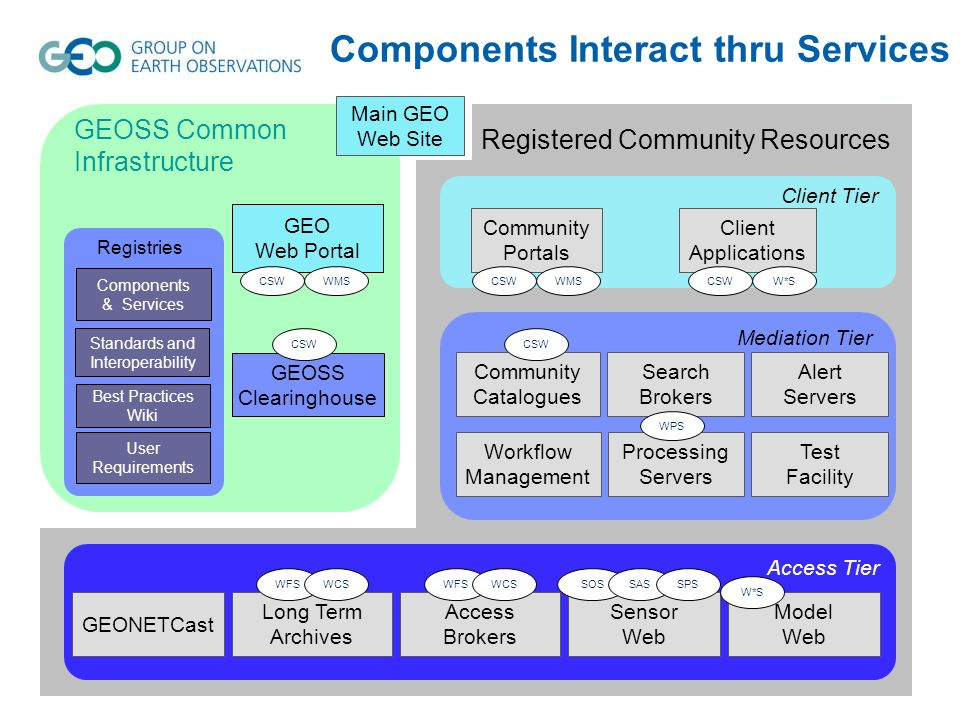 GEOSS Clearinghouse GEO Web Portal GEOSS Common Infrastructure Components & Services Standards and Interoperability Best Practices Wiki User Requirements Registries Main GEO Web Site Registered Community Resources Community Portals Client Applications Client Tier Mediation Tier Community Catalogues Alert Servers Workflow Management Processing Servers Test Facility Search Brokers Access Tier GEONETCast Access Brokers Sensor Web Model Web Long Term Archives Components Interact thru Services CSWWMS CSW WMSCSWW*S WFSWCSSOSSASSPS W*S CSW WPS WFSWCS