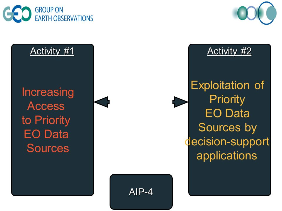 AIP-4 Activity #1 Activity #2 Increasing Access to Priority EO Data Sources Exploitation of Priority EO Data Sources by decision-support applications