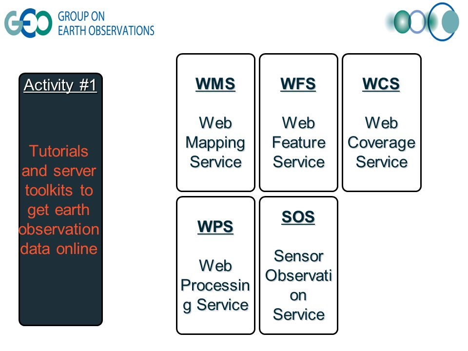 Activity #1 Tutorials and server toolkits to get earth observation data online SOS Sensor Observati on Service WFS Web Feature Service WCS Web Coverage Service WMS Web Mapping Service WPS Web Processin g Service