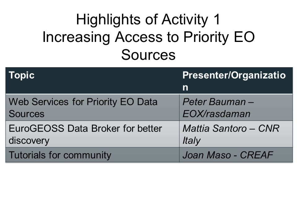 Highlights of Activity 1 Increasing Access to Priority EO Sources
