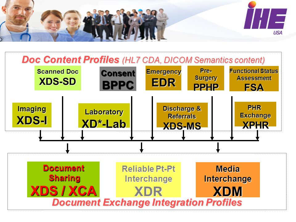 Document Exchange Integration Profiles Document Sharing XDS / XCA Sharing XDS / XCA Media Interchange XDM Reliable Pt-Pt Interchange XDR Doc Content Profiles (HL7 CDA, DICOM Semantics content) Scanned Doc XDS-SD LaboratoryXD*-Lab PHR Exchange XPHR Discharge & Referrals XDS-MS ImagingXDS-I ConsentBPPC EmergencyEDR Pre- Surgery PPHP Functional Status Assessment FSA