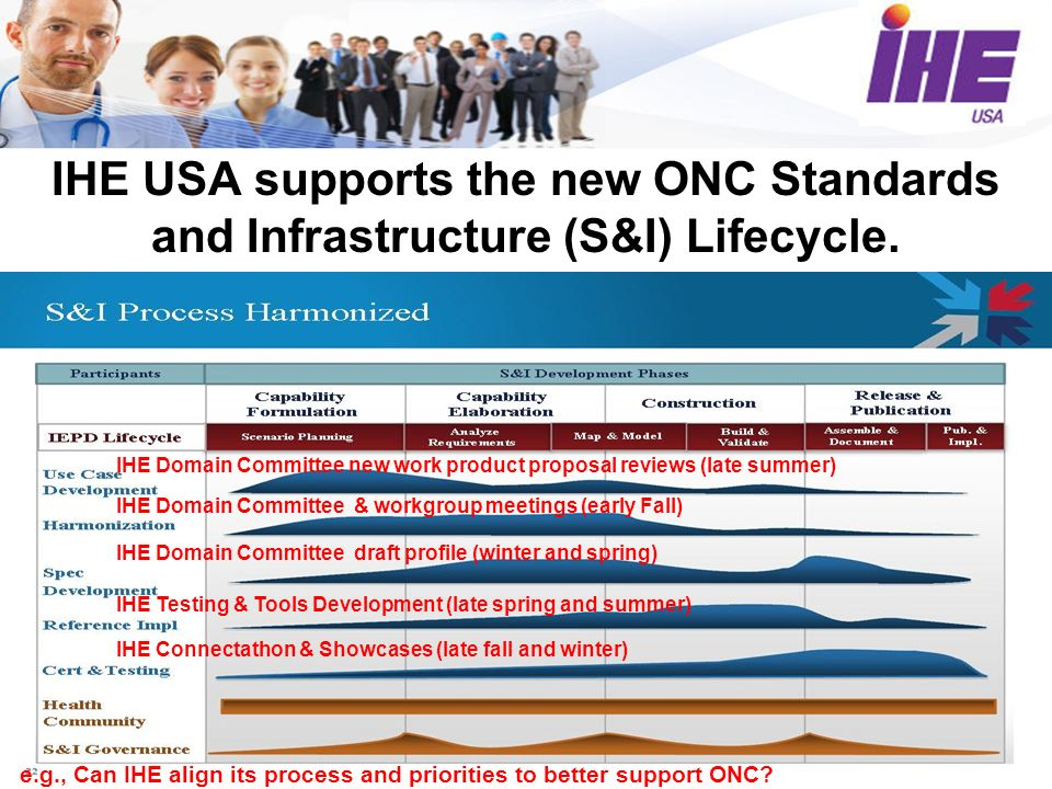 IHE USA supports the new ONC Standards and Infrastructure (S&I) Lifecycle.