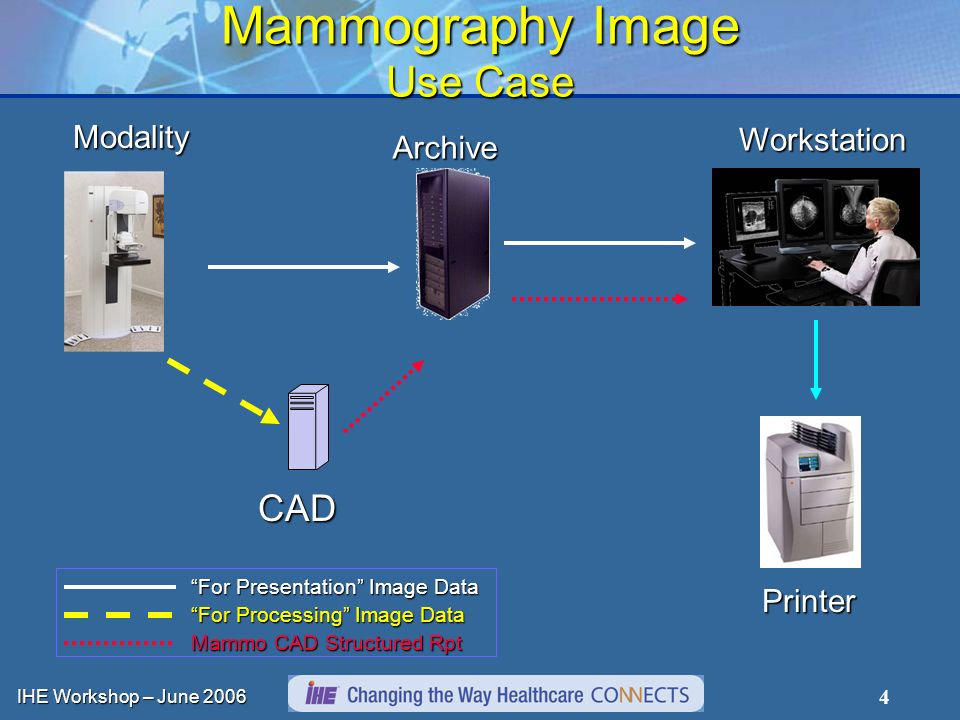 IHE Workshop – June 2006 15 Mammography Image Expanded Requirements Acquisition Modality Send both for processing and for presentation images with reference that ties them together Additionally required DICOM attributes Detection and indication of tissue vs.