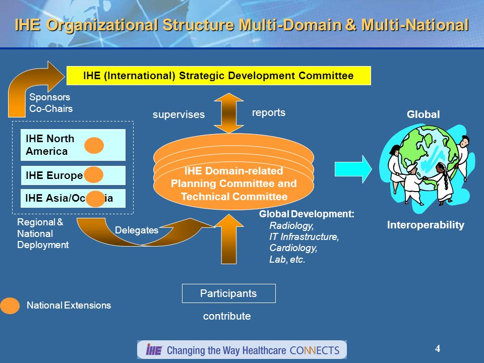 5 IHE 2006 – Nine Active Domains Over 100 vendors involved world-wide, 5 Technical Frameworks 37 Integration Profiles, Testing at Connectathons Demonstrations at major conferences world-wide 15 Active national chapters on 4 continents