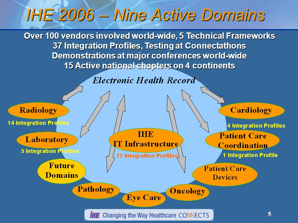 Accenture Acuo Technologies Agfa Healthcare Alert Life Sciences Computing Allscripts Axolotl Corp.