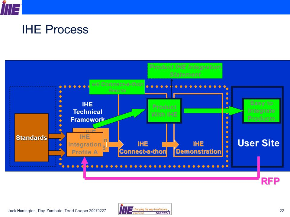 Jack Harrington, Ray Zambuto, Todd Cooper 2007022722 IHE Process IHE Integration Profiles B IHE Integration Profile A Easy to Integrate Products IHE D