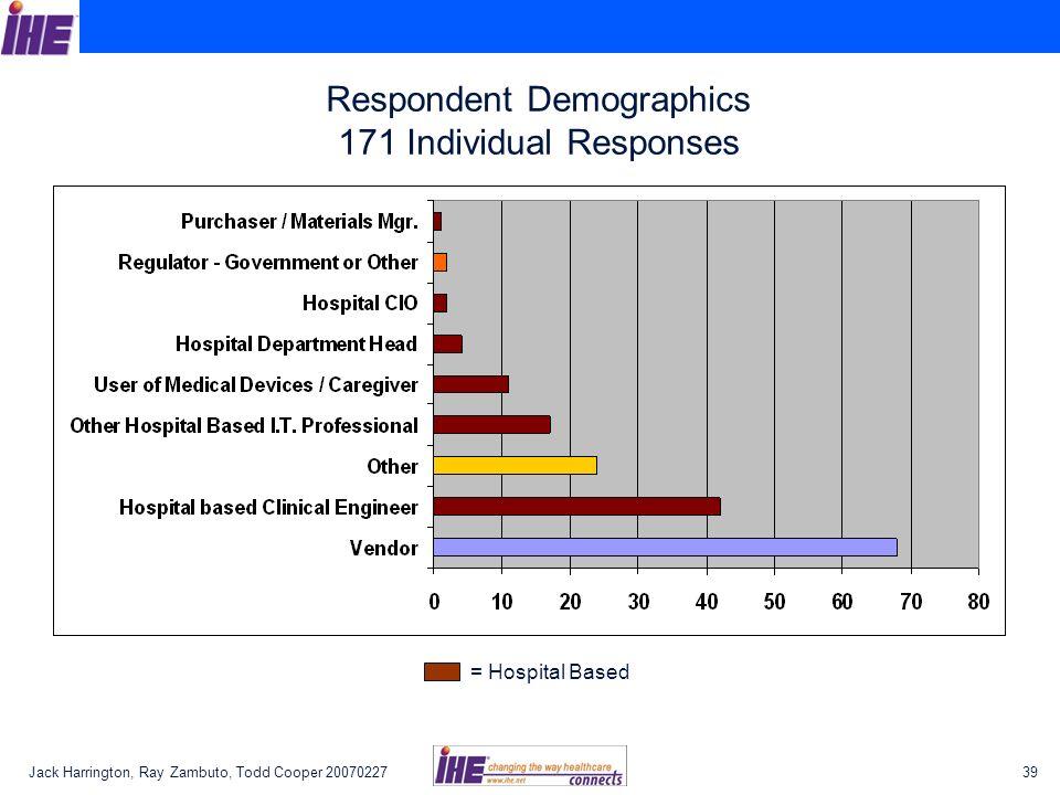 Jack Harrington, Ray Zambuto, Todd Cooper 2007022739 Respondent Demographics 171 Individual Responses = Hospital Based