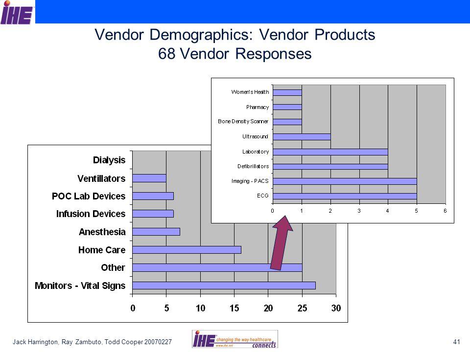 Jack Harrington, Ray Zambuto, Todd Cooper 2007022741 Vendor Demographics: Vendor Products 68 Vendor Responses