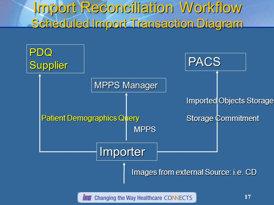 17 Import Reconciliation Workflow Scheduled Import Transaction Diagram PDQ Supplier Importer PACS Patient Demographics Query Imported Objects Storage Storage Commitment MPPS Manager MPPS Images from external Source: i.e.