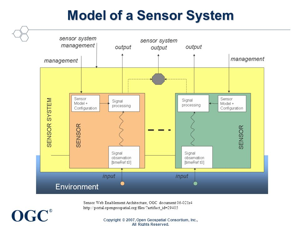 OGC ® Model of a Sensor System Copyright © 2007, Open Geospatial Consortium, Inc., All Rights Reserved.