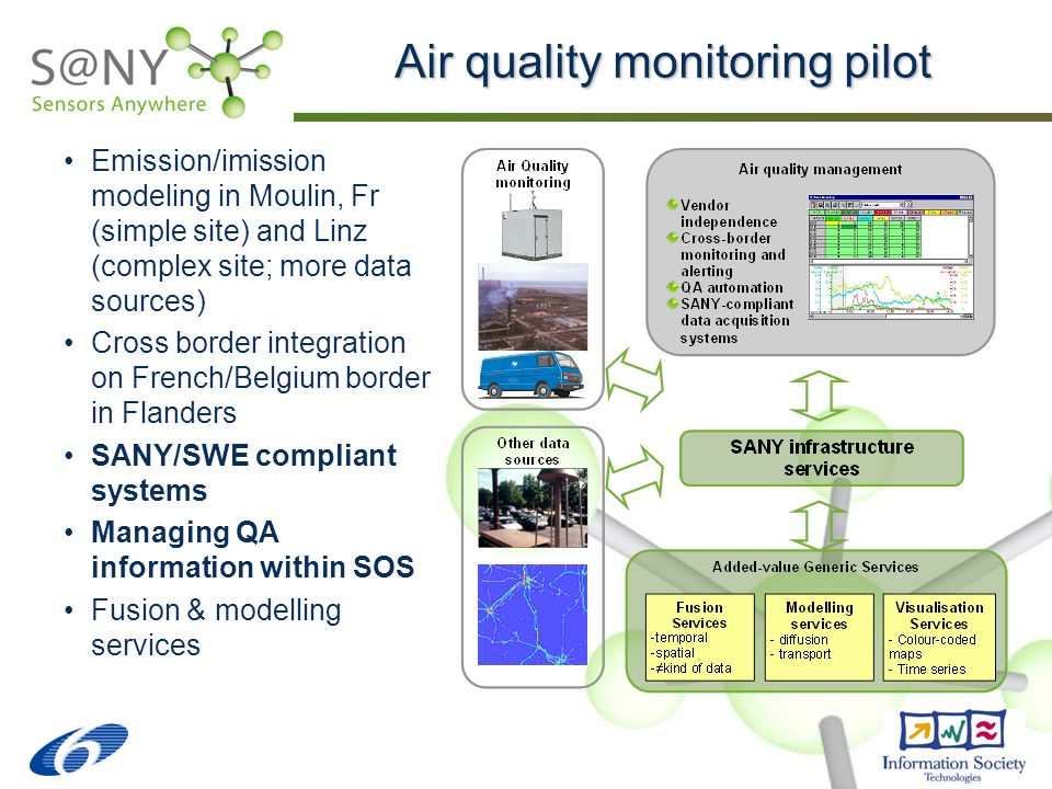 Air quality monitoring pilot Emission/imission modeling in Moulin, Fr (simple site) and Linz (complex site; more data sources) Cross border integration on French/Belgium border in Flanders SANY/SWE compliant systems Managing QA information within SOS Fusion & modelling services